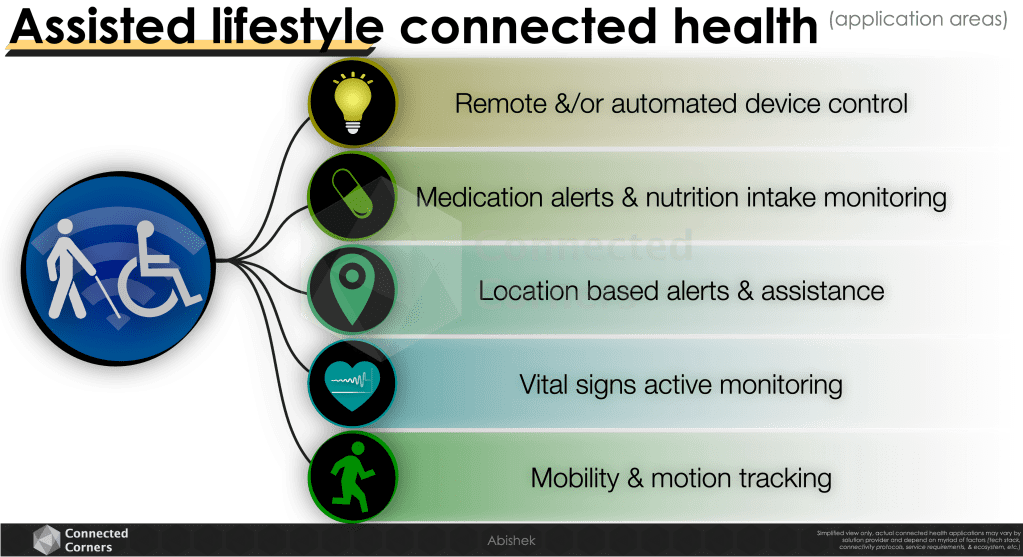 Assisted lifestyle connected health applications - Connected Corners
