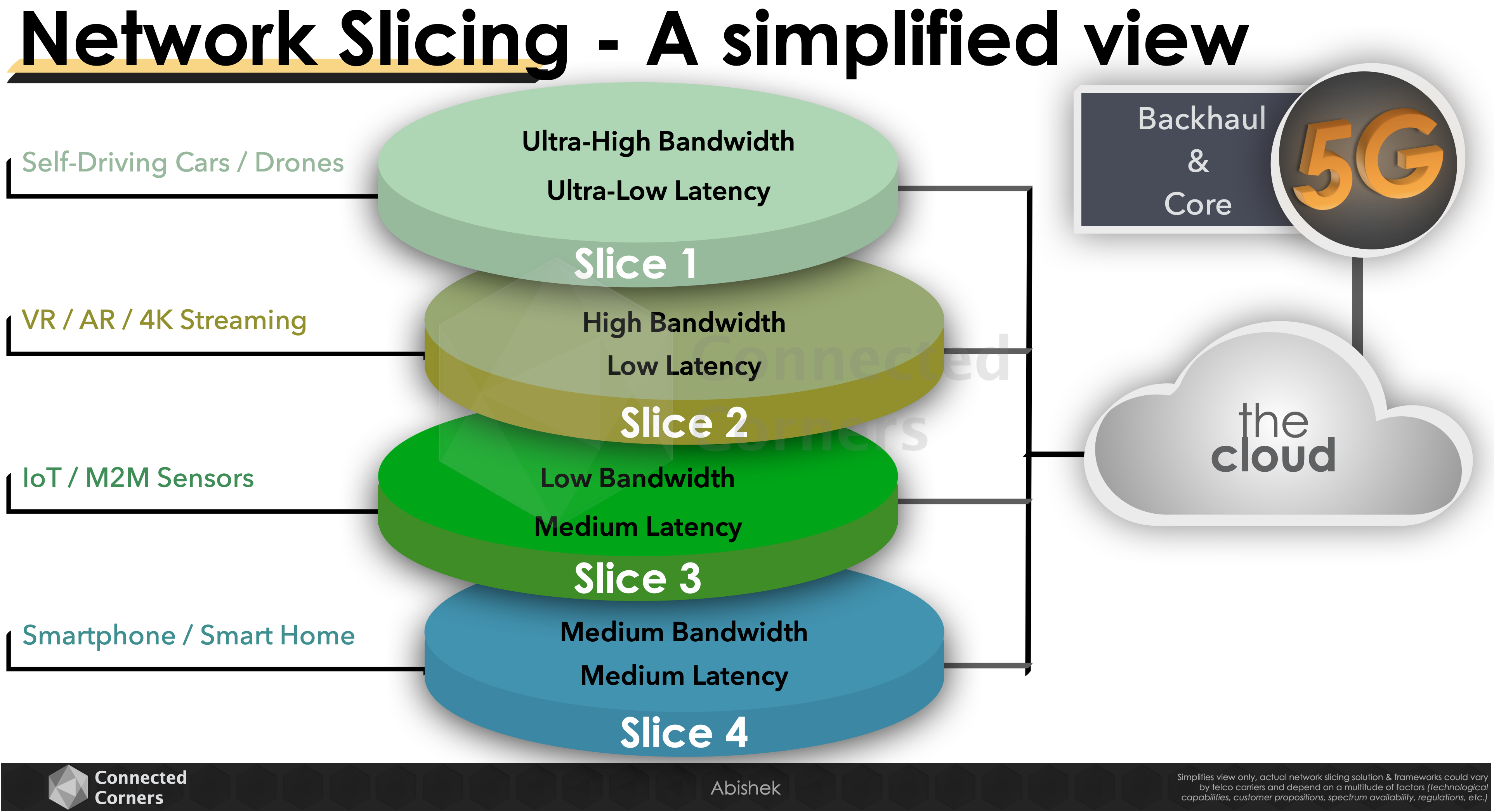 Network Slicing: simplified view - Connected Corners