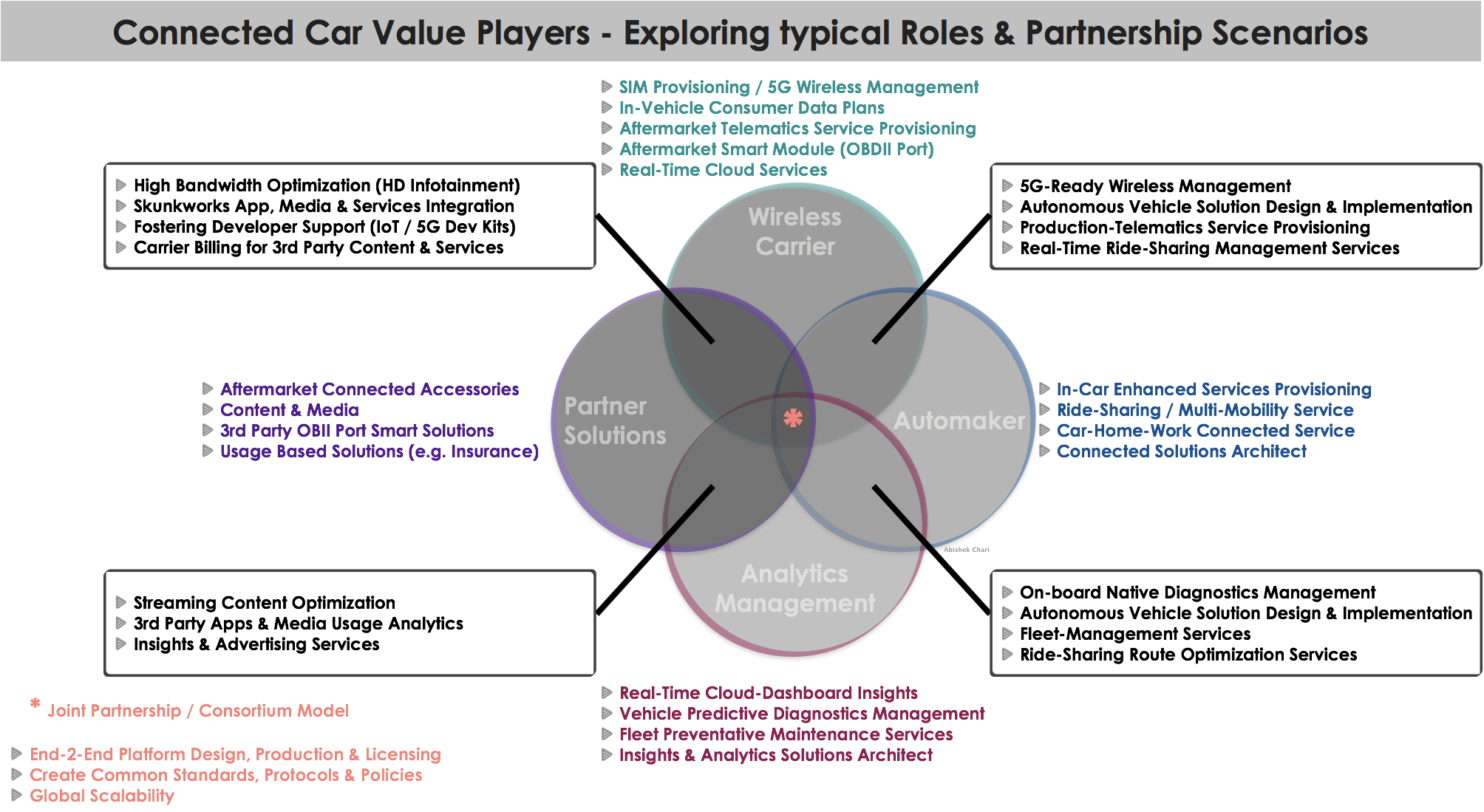 Connected Car Value Player Partnerships