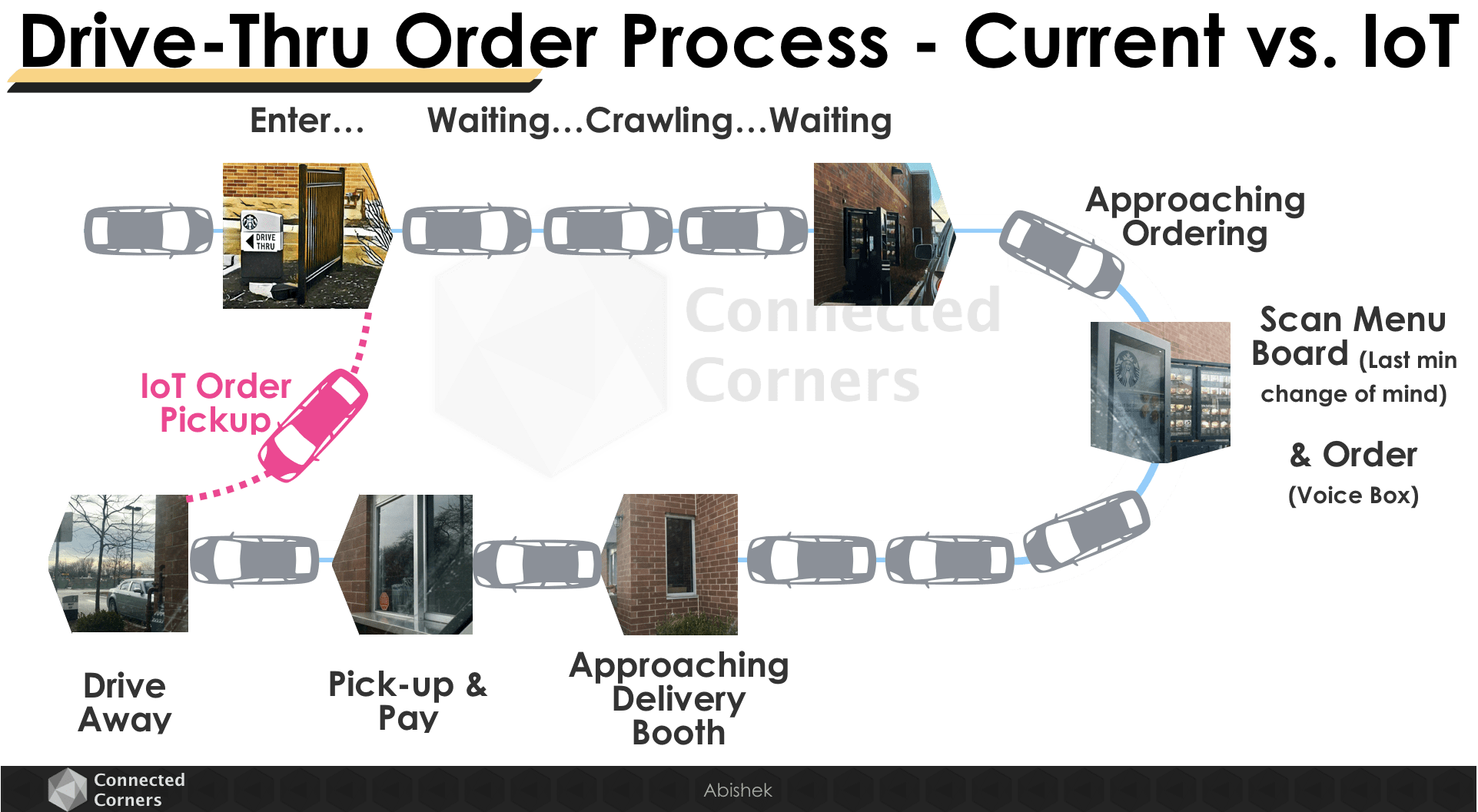 Drive-thru order process - current vs. IoT - Connected Corners