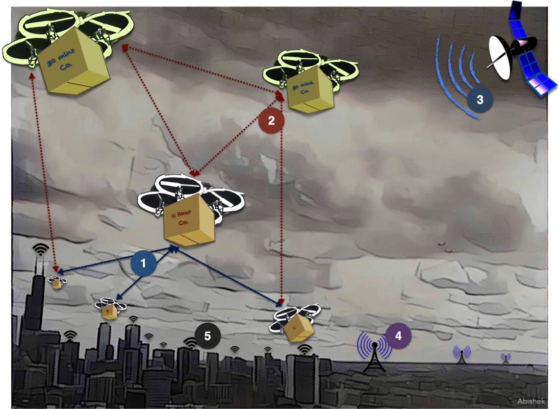 Commercial Drones – Role of NGN/5G and wireless carriers (Part 2)