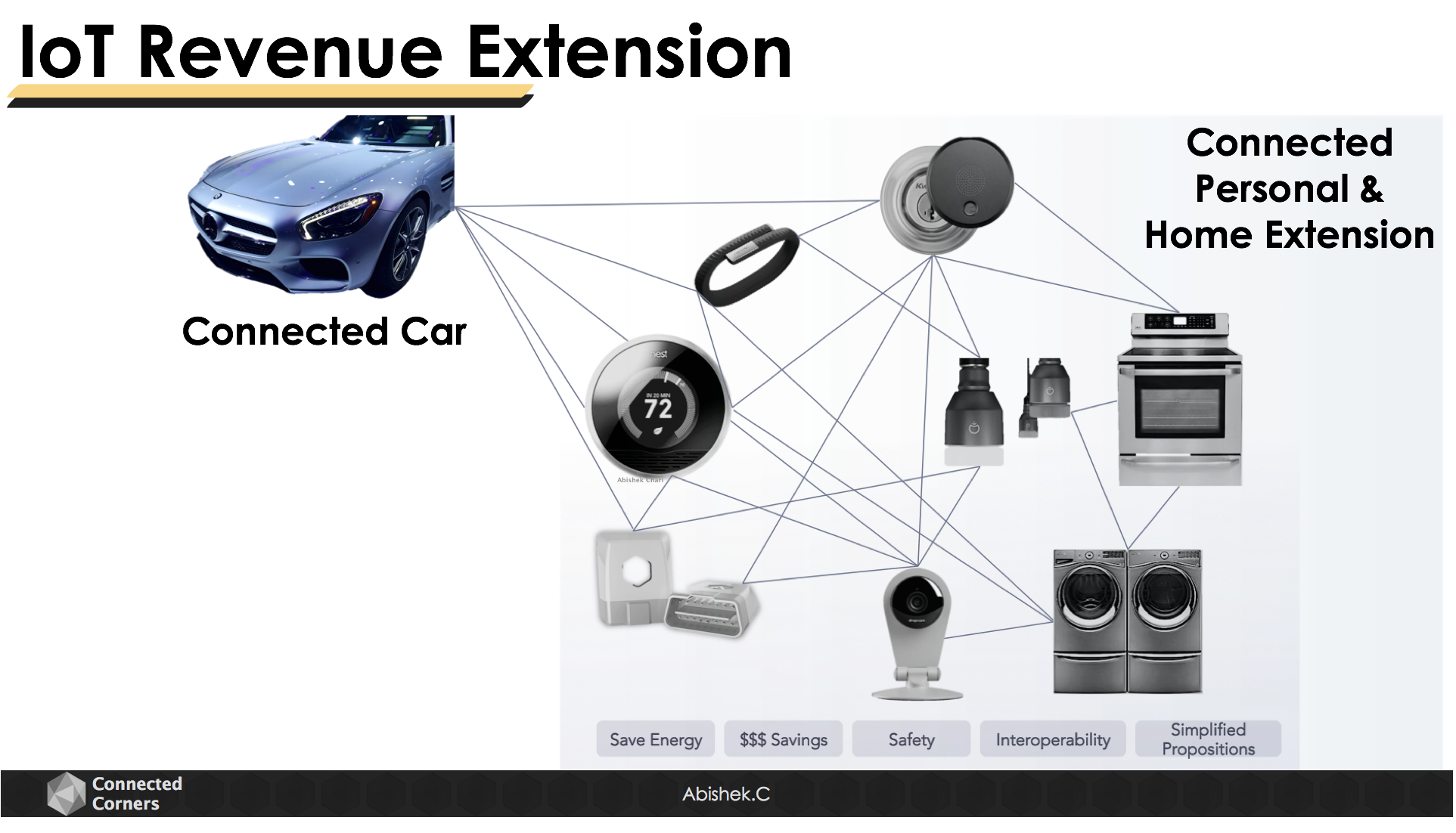 IoT Revenue Extension Connected Vehicle