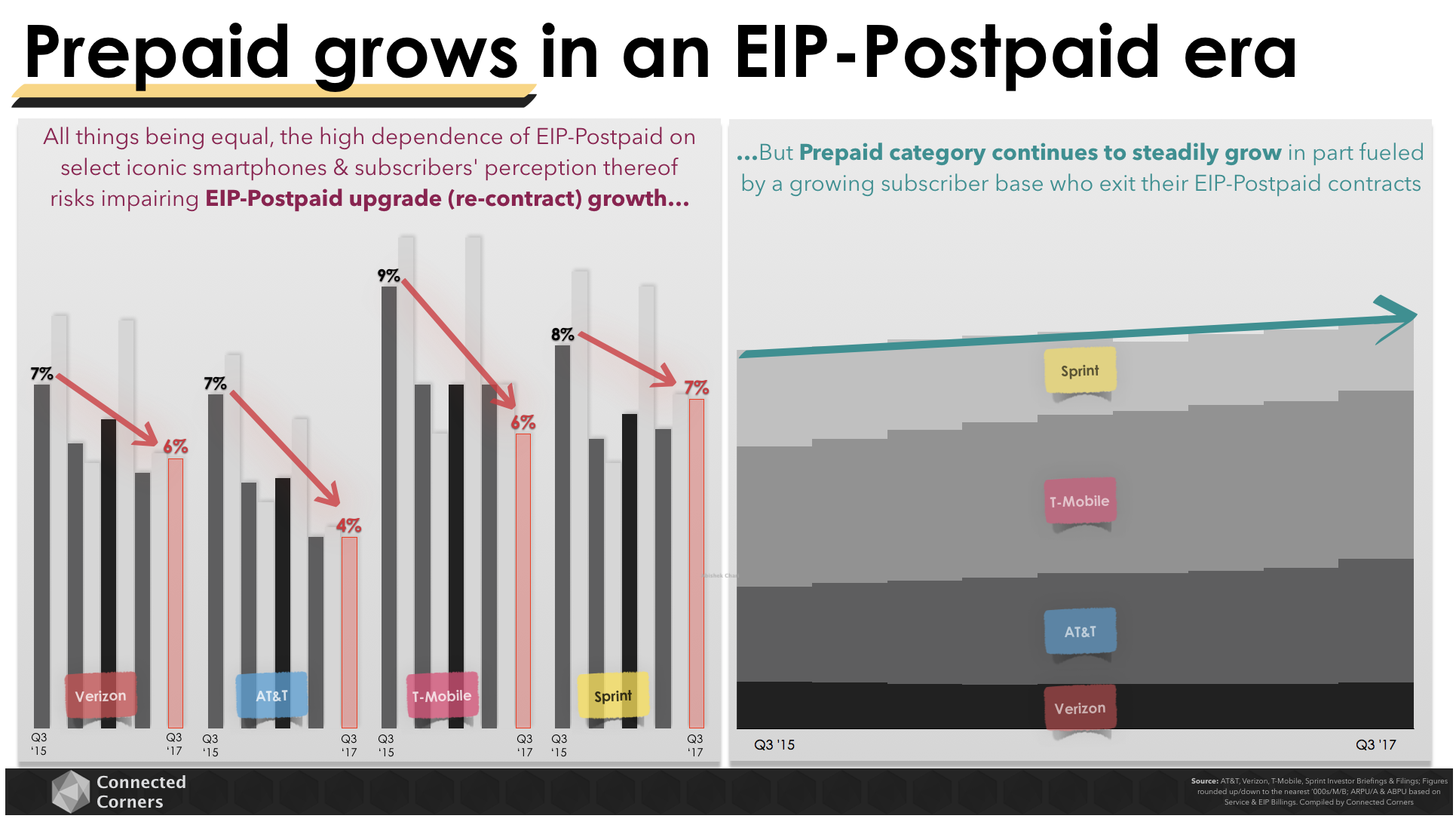 Prepaid Grows in EIP World - Connected Corners