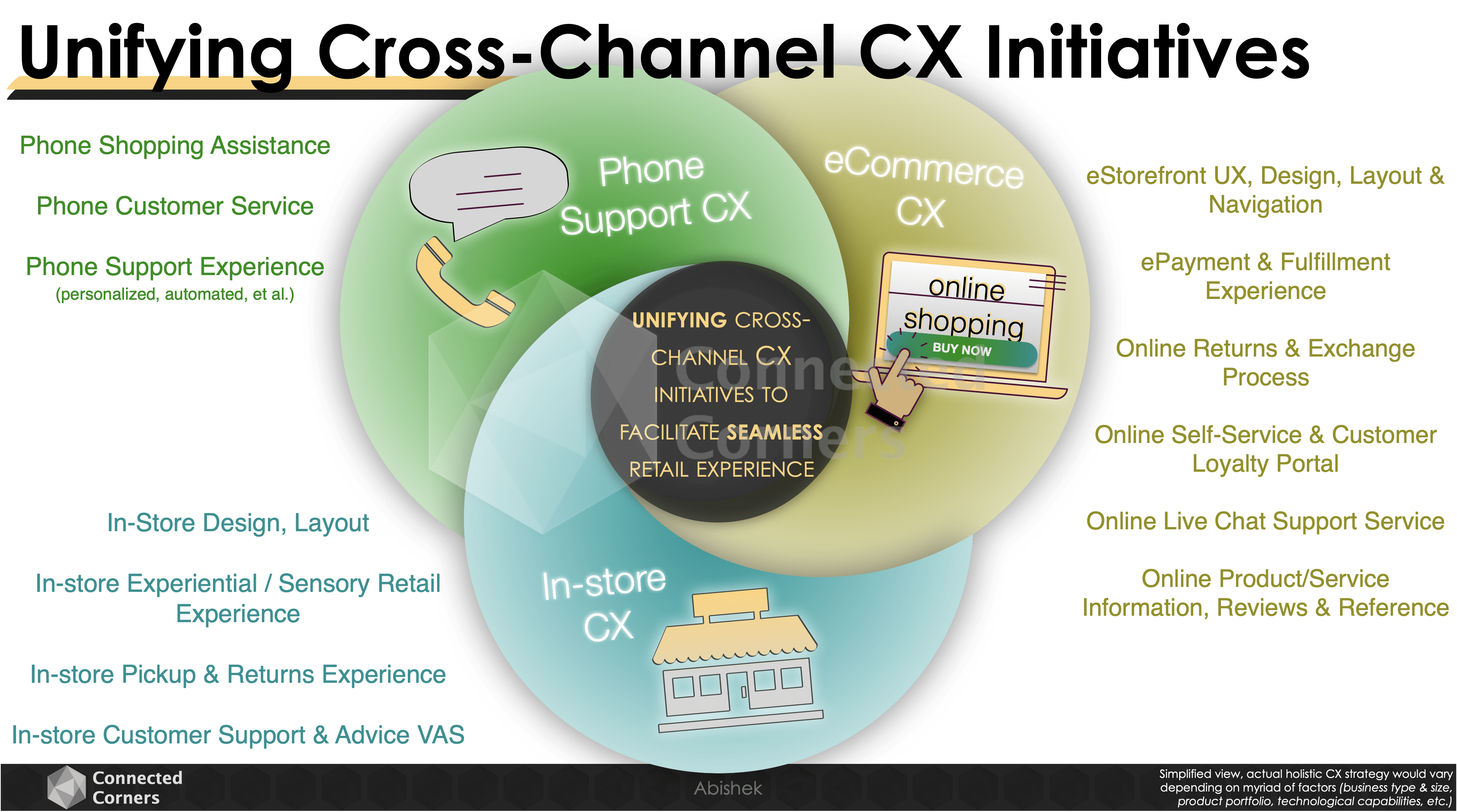 Unifying Cross Channel CX Initiatives - Connected Corners