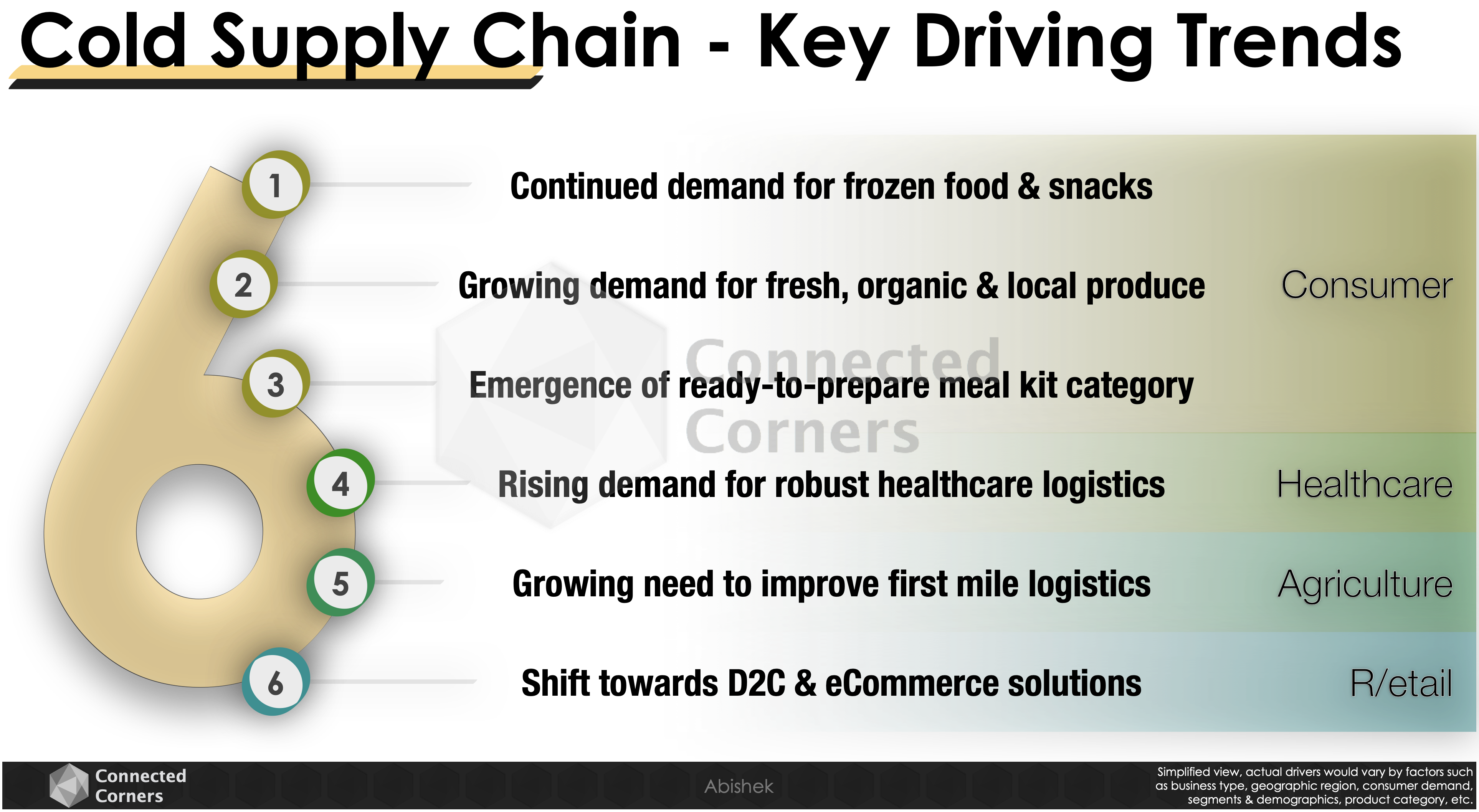 Trends driving cold supply chain - Connected Corners