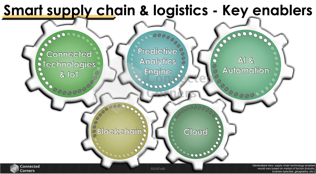 Smart supply chain: key enablers - Connected Corners