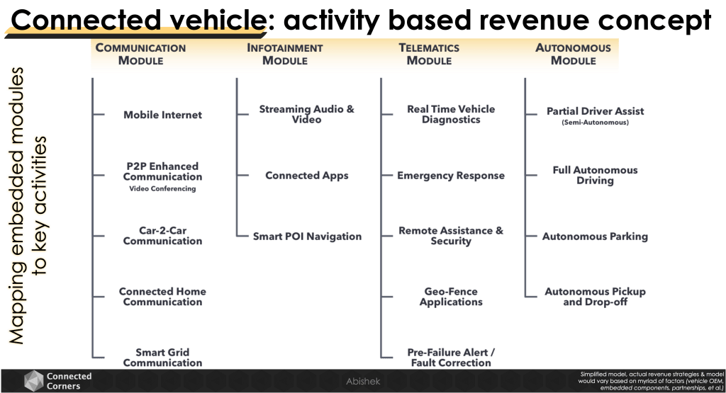 Connected vehicle: activity based revenue concept - Connected Corners