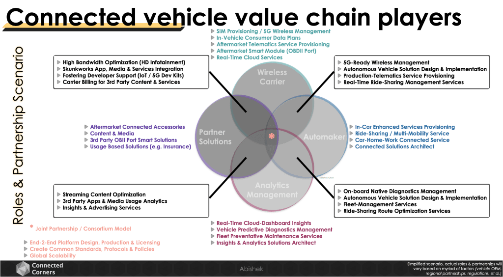 Connected vehicle value chain players - roles & partnerships scenario