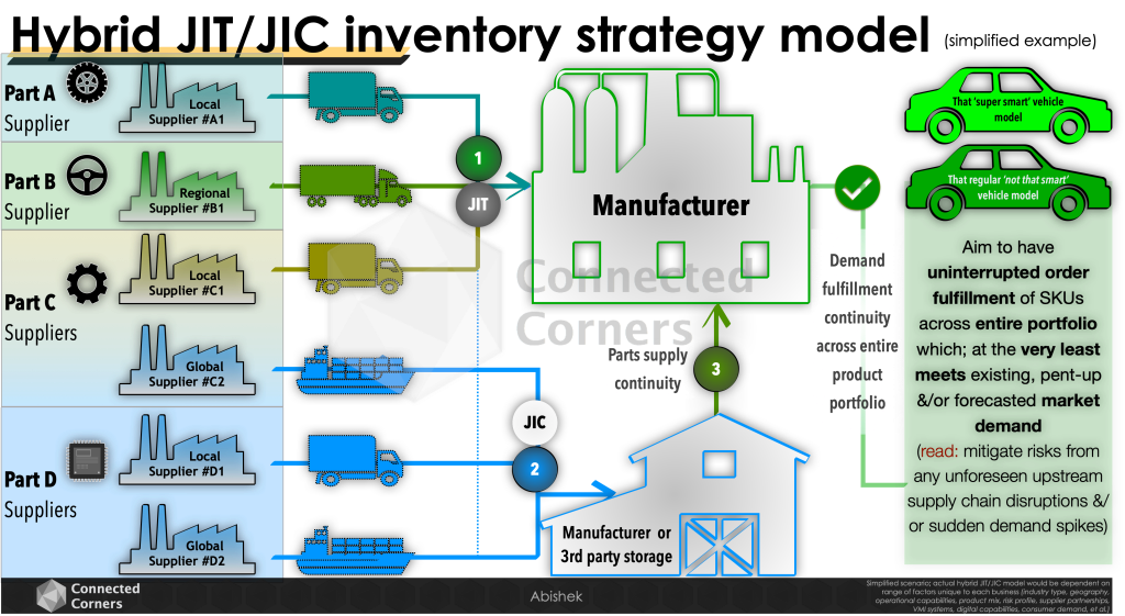 Hybrid JIT/JIC inventory model scenario: manufacturer example - Connected Corners
