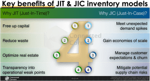 Key benefits of JIT & JIC inventory models - Connected Corners