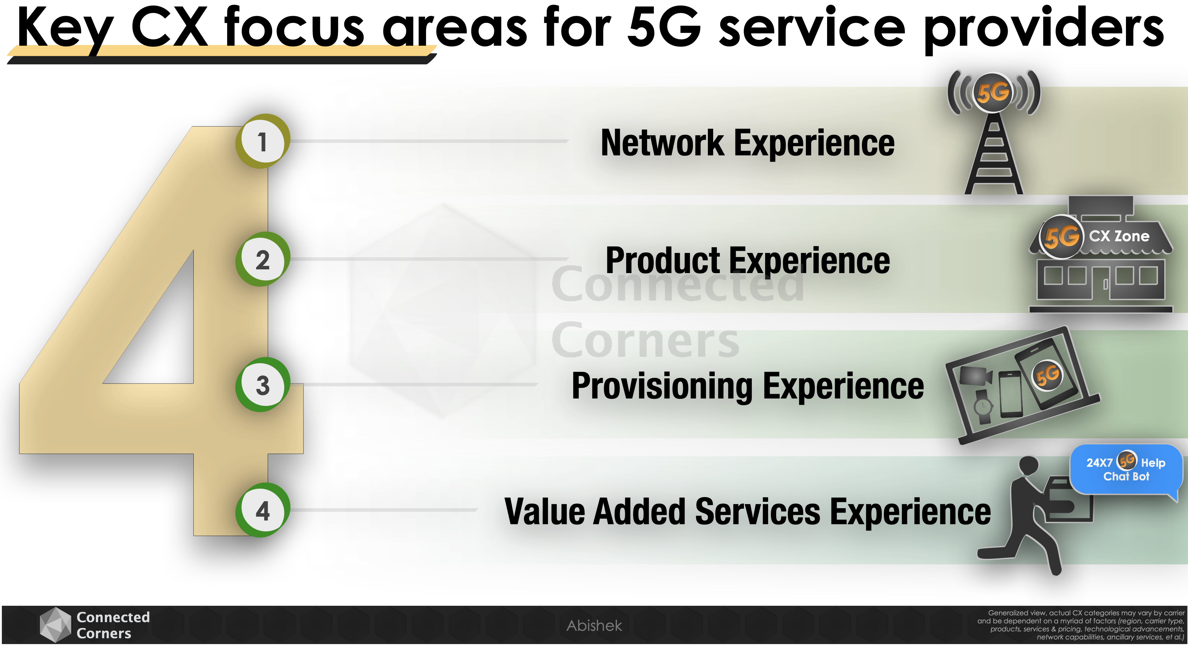 CX focus areas for 5G service providers - Connected Corners