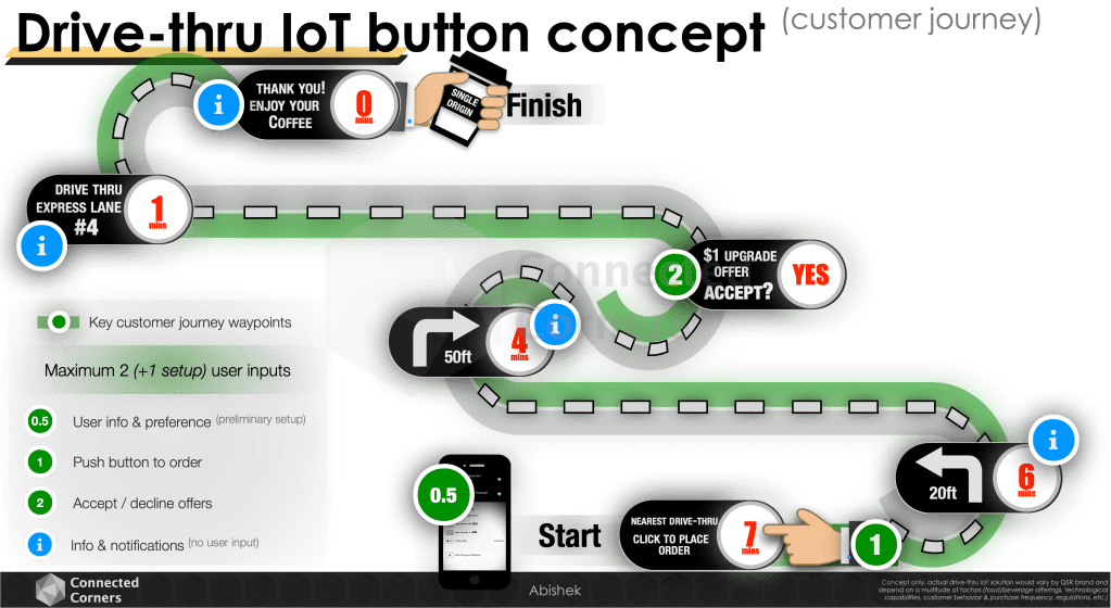 IoT button concept drive-thru customer journey - Connected Corners